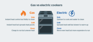 gas versus electric solarclue.com