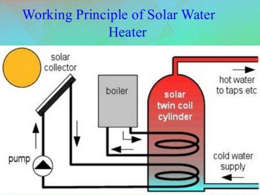 Solar Water Heater Working Principle Diagram