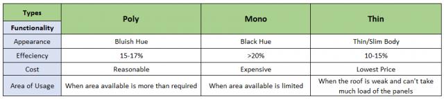 Panels Comparison