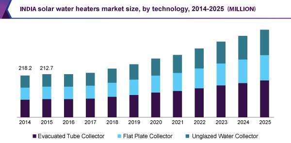 Solar water heater market size