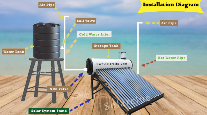 solar water heater installation process